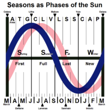 Phases_of_the_Sun_(NHemi)