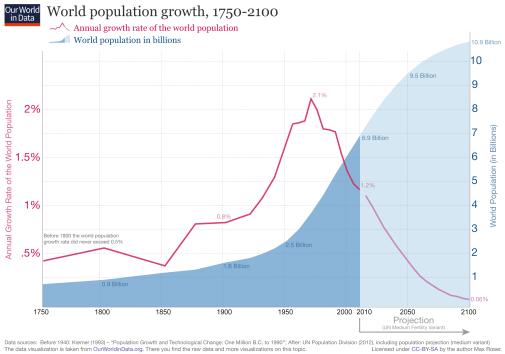 ourworldindata_world-population-growth-1750-2100